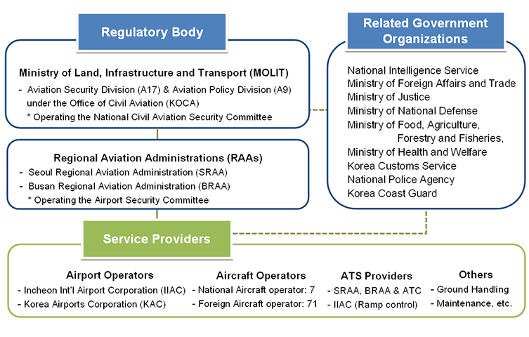 Korea's Civil Aviation System